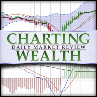 Charting Wealth's Daily Stock Trading Review: stock trading, investing, stock, stocks, stock market, technical analysis, trad